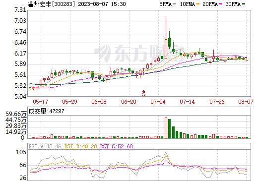 温州宏丰(300283)