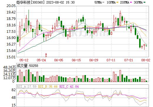 炬华科技(300360)