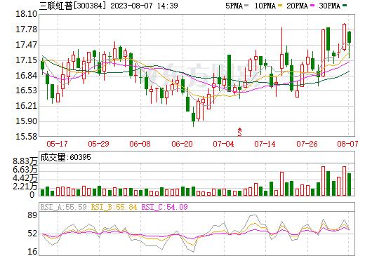 三联虹普(300384)