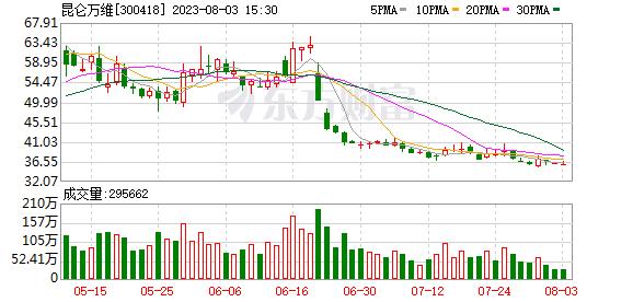 昆仑万维(300418)历史交易数据
