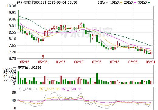 创业慧康(300451)