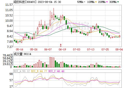 润欣科技(300493)