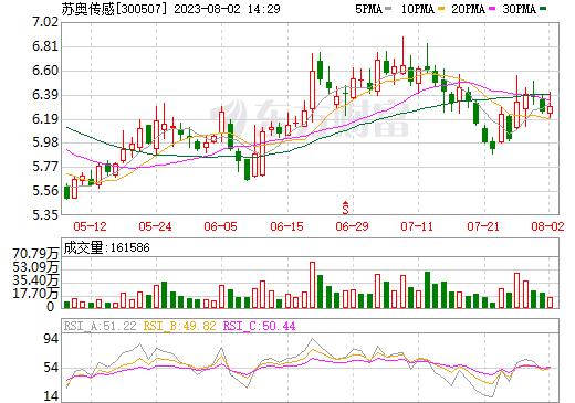 苏奥传感(300507)