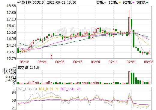 三德科技(300515)