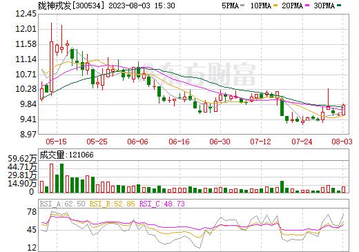 陇神戎发(300534)