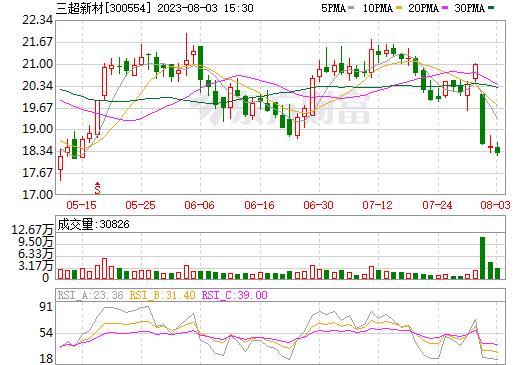 三超新材(300554)