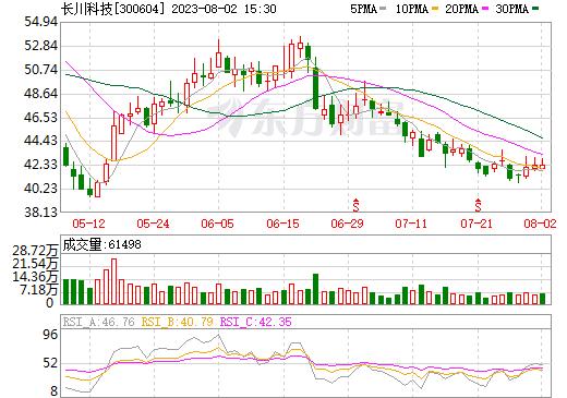 长川科技(300604)
