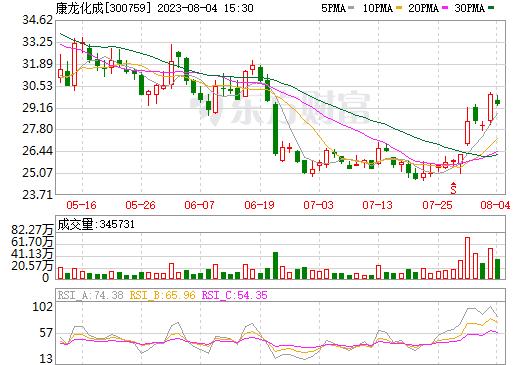 康龙化成(300759)