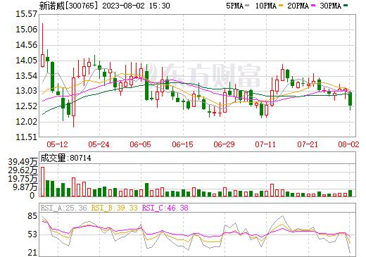 新诺威(300765)