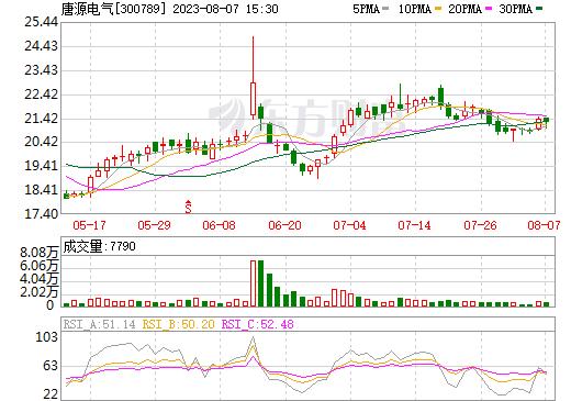 唐源电气(300789)