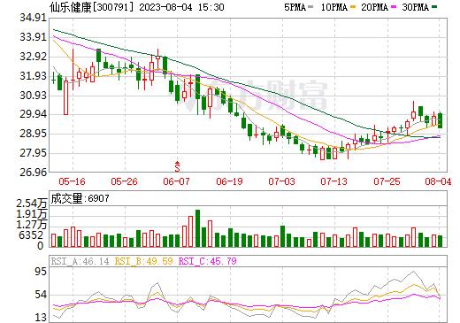 仙乐健康(300791)