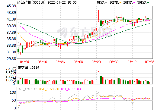 耐普矿机(300818)