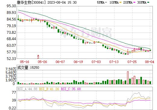 康华生物(300841)