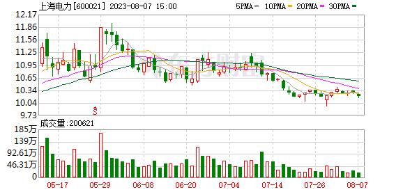 K图 600021_0
