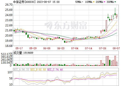 中信证券(600030)