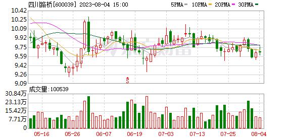 四川路桥(600039)_今日实时行情_走势图_四川路桥历史数据