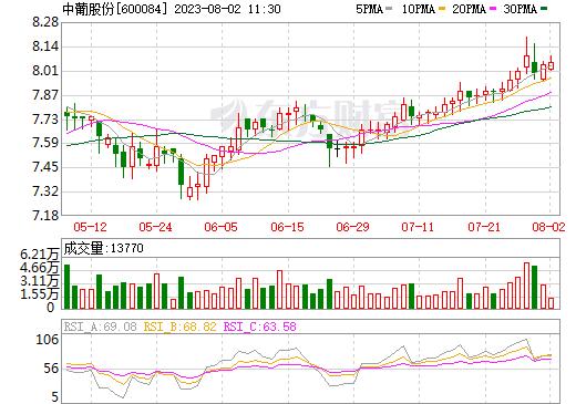 ST中葡(600084)