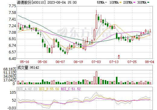 诺德股份(600110)