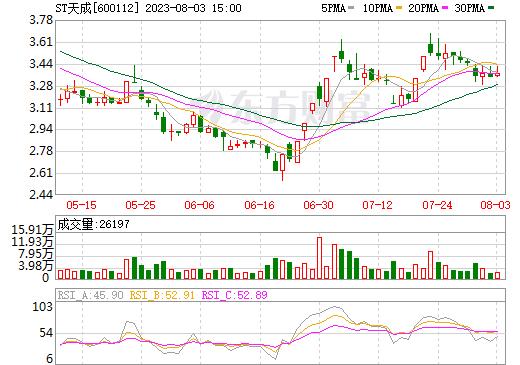 ST天成(600112)