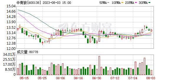 中青旅(600138)历史交易数据