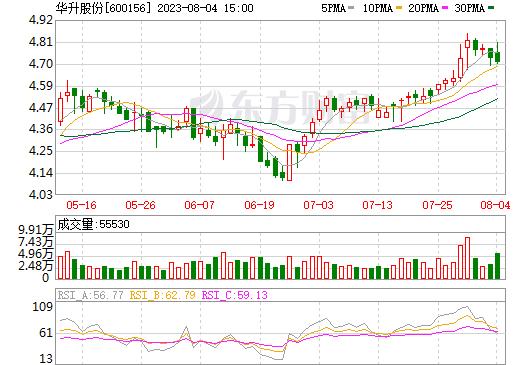 华升股份(600156)