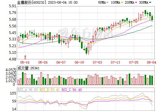 金鹰股份(600232)