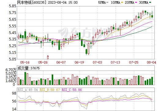 民丰特纸(600235)