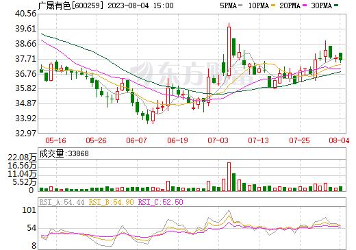 广晟有色(600259)