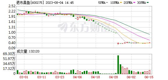 ST昌鱼(600275)历史交易数据