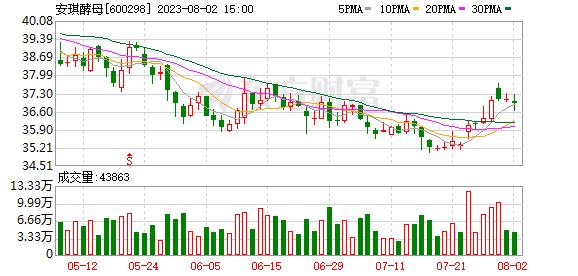 K图 600298_0