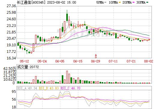 长江通信(600345)