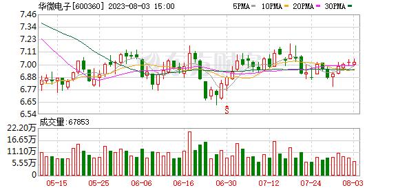 华微电子(600360)历史交易数据
