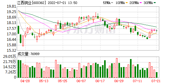 江西铜业(600362)历史交易数据