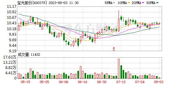 宝光股份(600379)历史交易数据