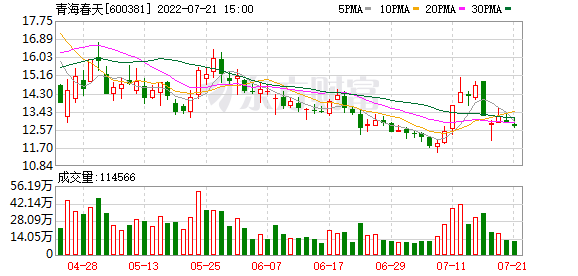 青海春天(600381)历史交易数据