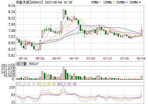 华胜天成(600410)