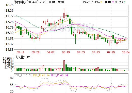 湘邮科技(600476)