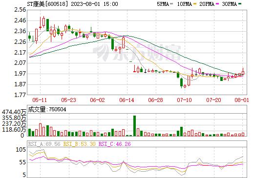 ST康美(600518)