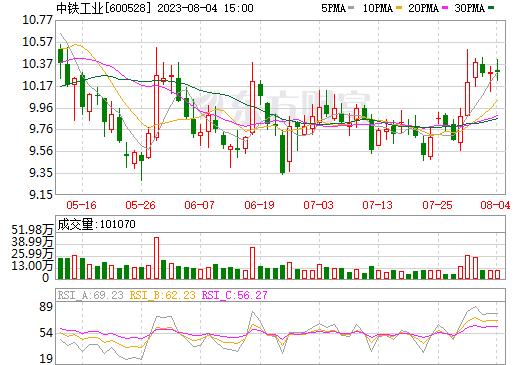中铁工业(600528)