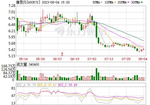 康恩贝(600572)