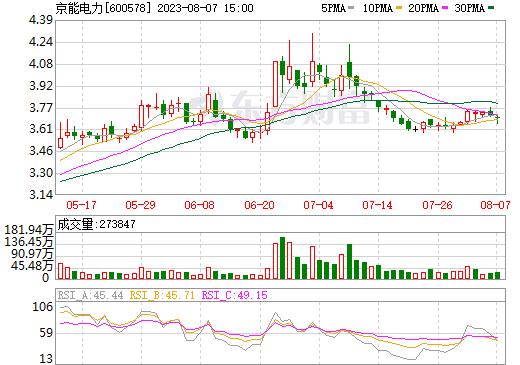 京能电力(600578)