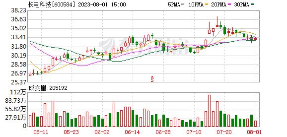 K图 600584_0