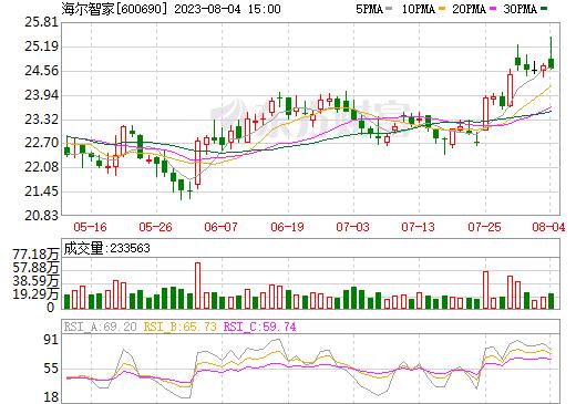 海尔智家(600690)