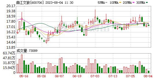曲江文旅(600706)_今日实时行情_走势图_曲江文旅历史数据