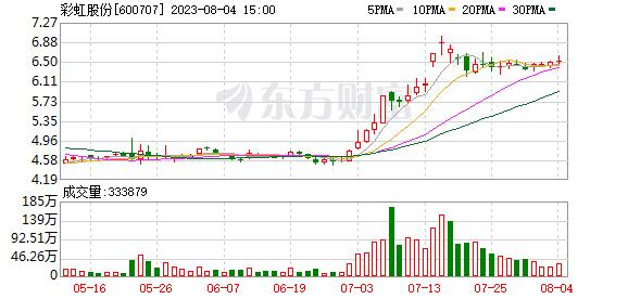 彩虹股份(600707)历史交易数据