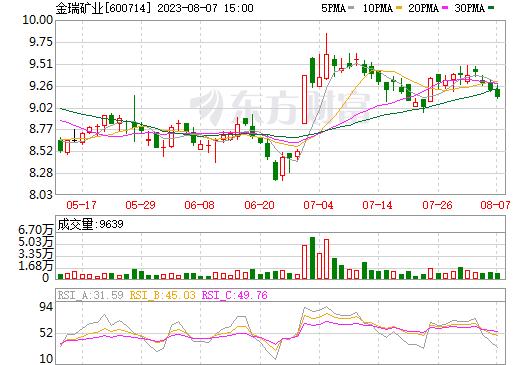 金瑞矿业(600714)