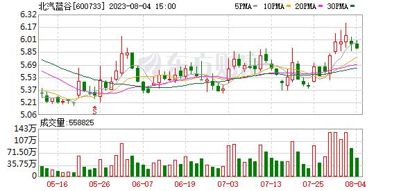 K图 600733_0