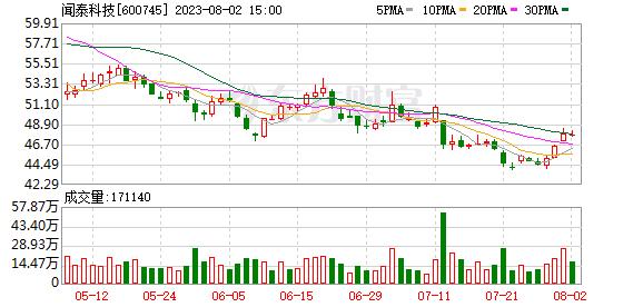 闻泰科技(600745)历史交易数据