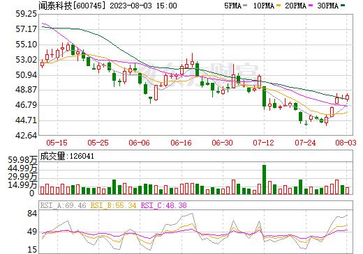 闻泰科技(600745)