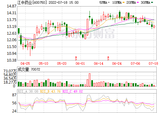 江中药业(600750)